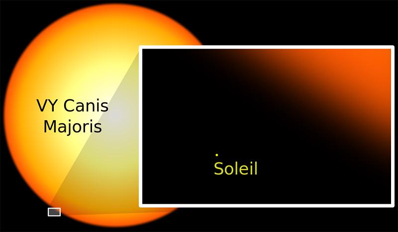 Comparaison de la taille du soleil avec l'étoile VY Canis Majoris